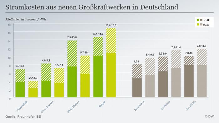 Infografik Stromkosten Großkraftwerke Deutschland DEU