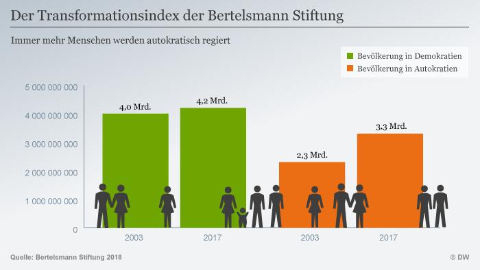 Infografik Der Transformationsindex der Bertelsmann Stiftung DEU