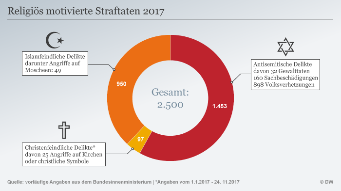 Infografik Religiös motivierte Straftaten 2017 DEU