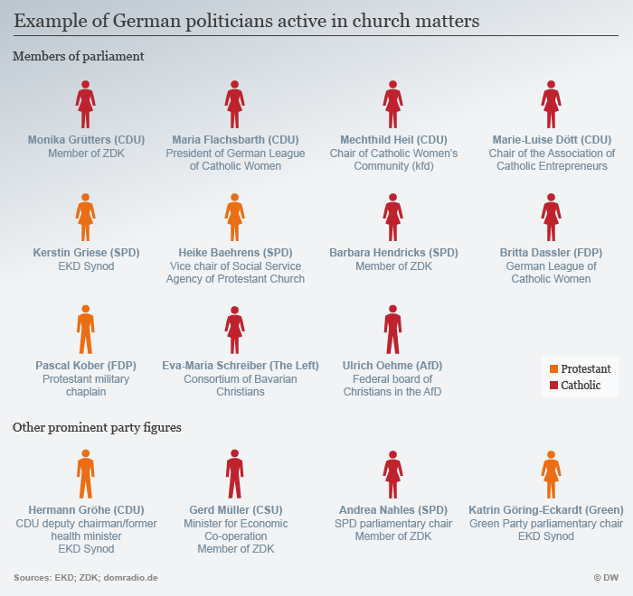 Graphic shows how many politicians are involved in church matters ENG