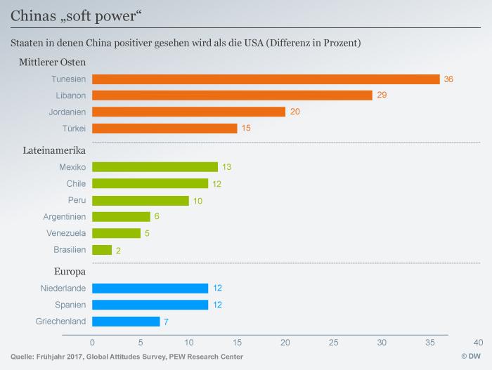 Infografik Chinas soft power DEU