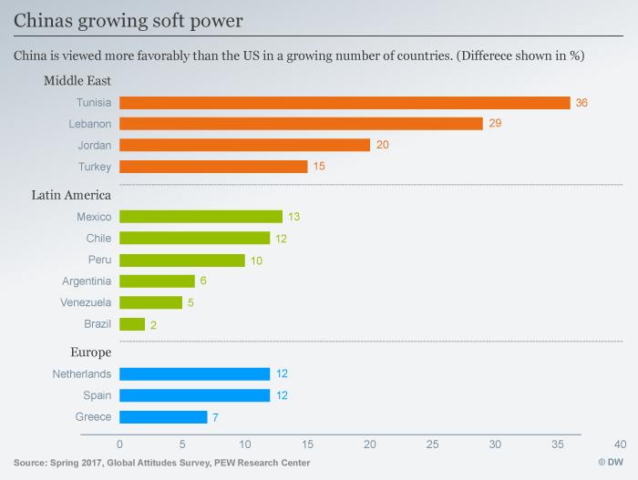 Infografik Chinas soft power ENG