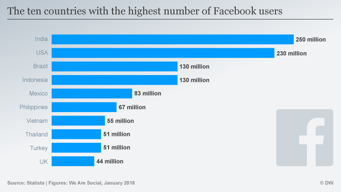 Countries with most Facebook users