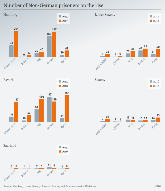 DW Infographic on the number of foreign prisoners in Germany