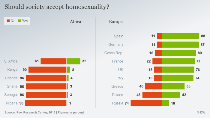 Does a larger amount of society dislike homosexuality or vice versa?