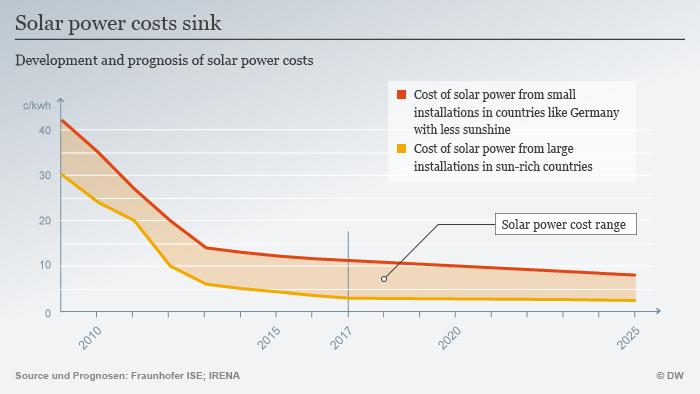 Infografik Solarstrom weltweit günstig ENG