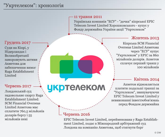 Infografik Timeline UkrTelekom UKR