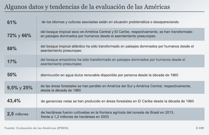 Infografik Evaluation Amerika SPA