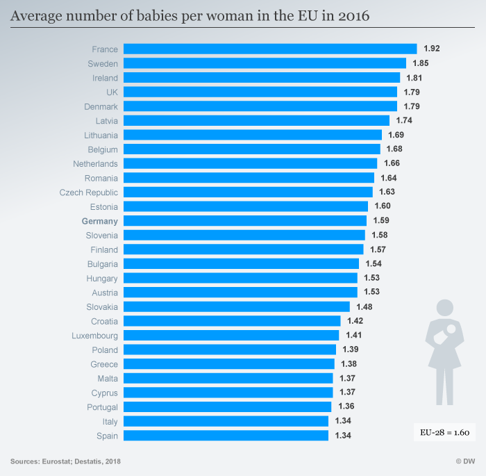 Average number of babies per woman in the EU 2016