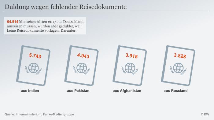 Infografik Duldung Ausländer DEU
