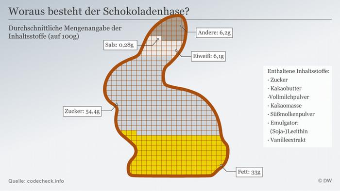 Infografik Bestandteile Osterhase DEU