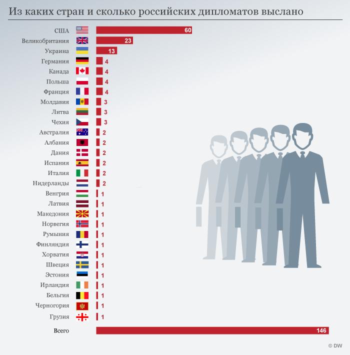 Infografik Diplomatenausweisung Stand 18 03 29 RUS
