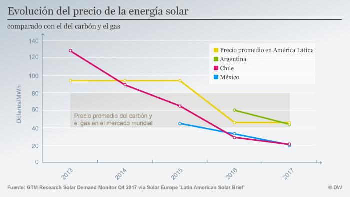 Infografik Preisentwicklung Solar in Lateinamerika SPA