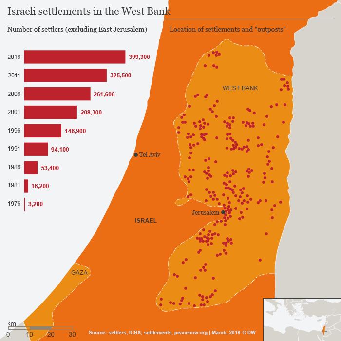 Settlements in West Bank