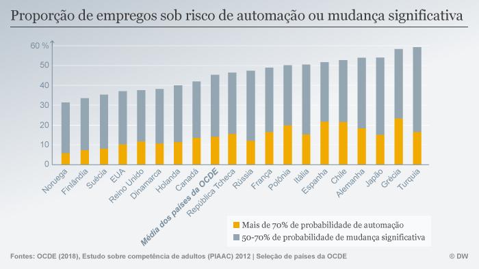 Infografik Arbeitsplätze Automatisierung POR