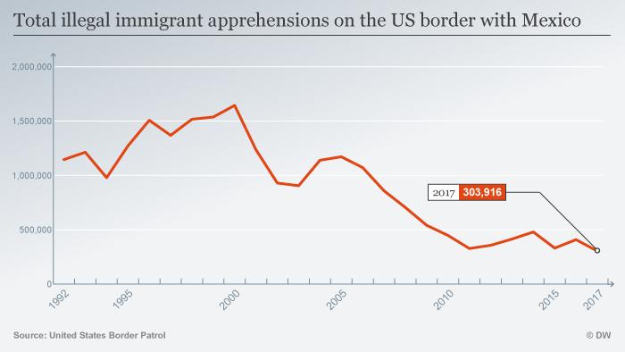 Infografik Festnahmen US Mexiko Grenze ENG