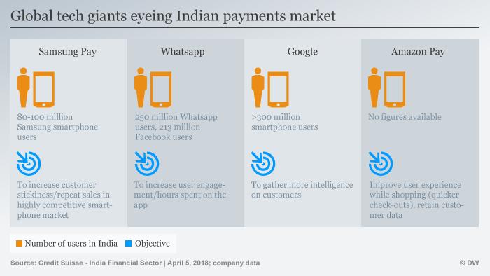 Infografik digitale Bezahlsysteme Indien ENG