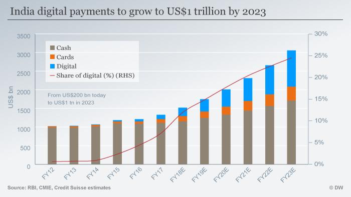 India′s digital payment upstarts give Visa, Mastercard run for ...