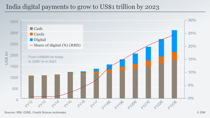 A graphic showing how India's digital payments will grow to US$1 trillion by 2023