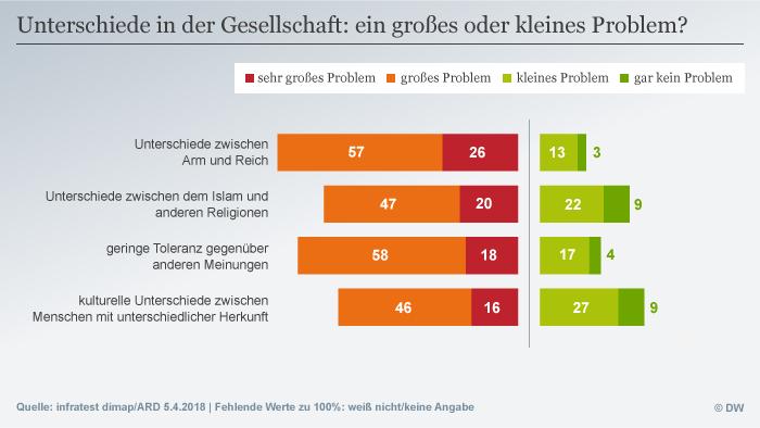 Infografik Deutschlandtrend Unterschiede in der Gesellschaft: ein großes oder kleines Problem? DEU
