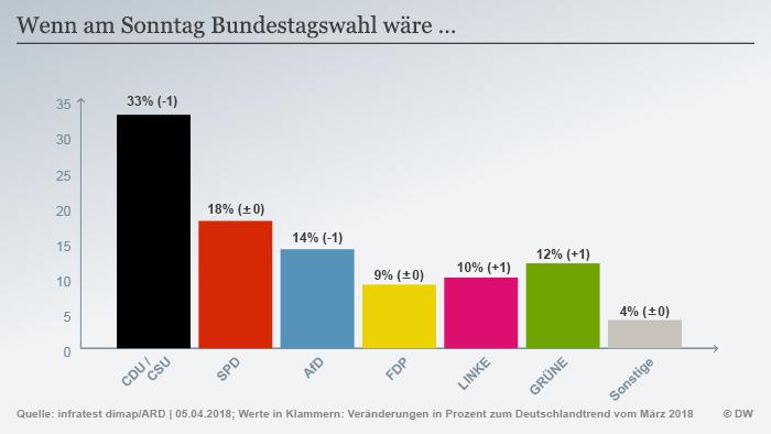 Infografik Deutschlandtrend Sonntagsfrage DEU