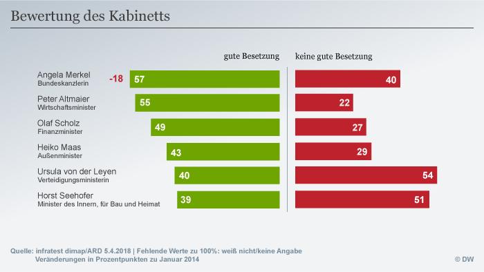 Infografik Deutschlandtrend Bewertung des Kabinetts DEU