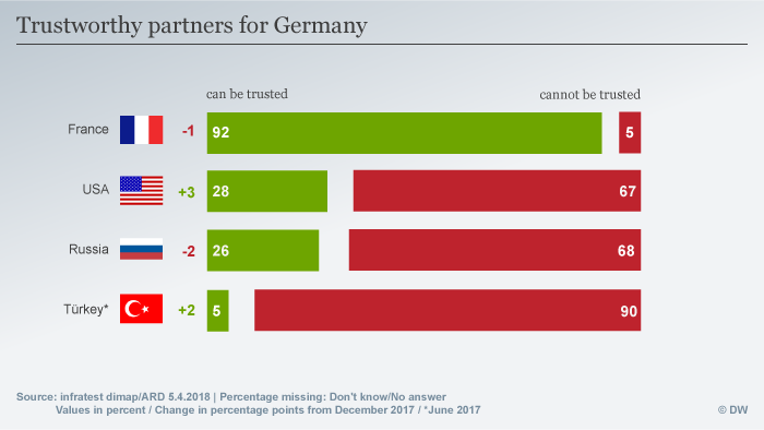 Trustworthy partners for Germany infographic