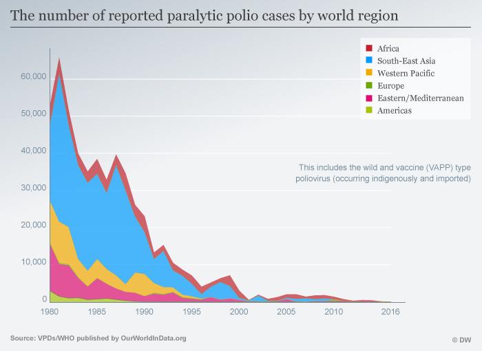Infografik zur Anzahl der gemeldeten Poliofälle seit 1980