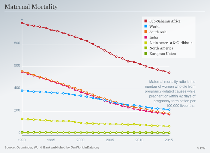 Maternal mortality ratio is the number of women who die from pregnancy-related causes while pregnant or within 42 days of pregnancy termination per 100,000 livebirths