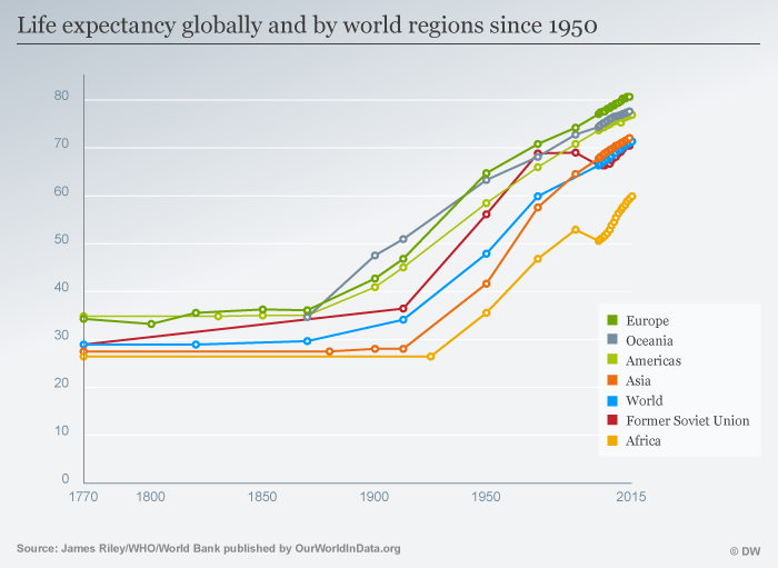 Infografik Life expectancy globally and by world regions since 1950 ENG