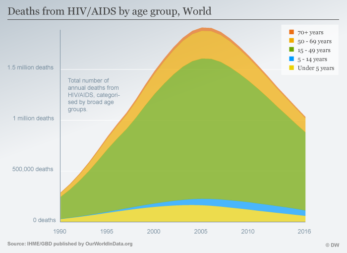 Deaths from HIV/AIDS by age group