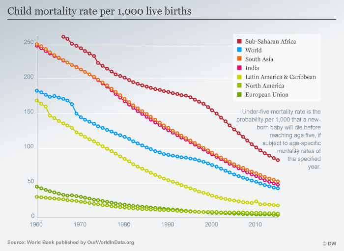 Child mortality rate per 1,000 live births