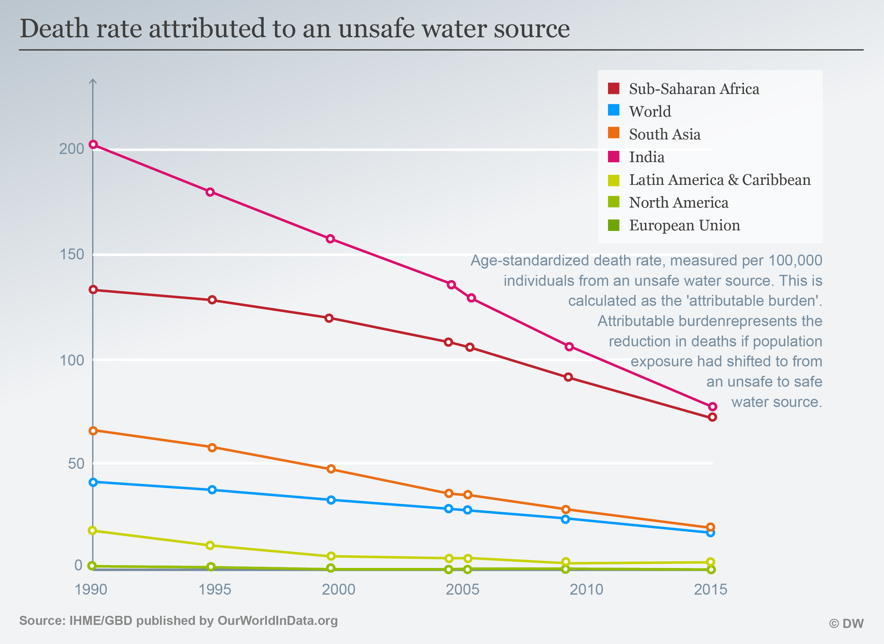 Death rate attributed to an unsafe water source