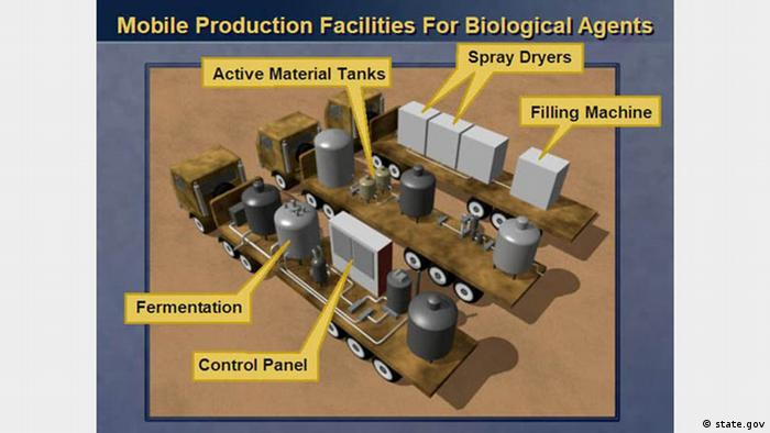 An illustration of mobile biological weapons production facilities