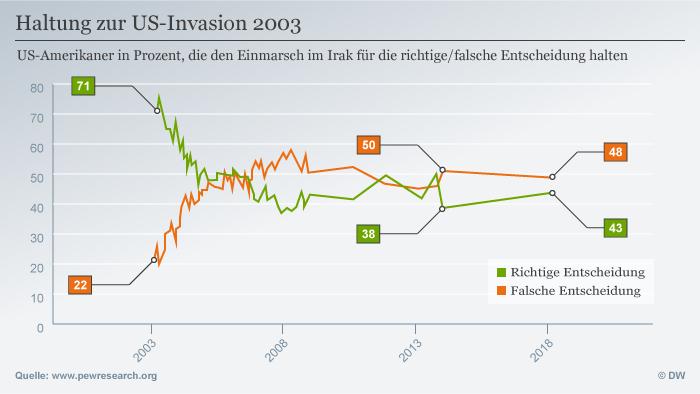 Infografik Haltung zur US-Invasion 2003 DEU