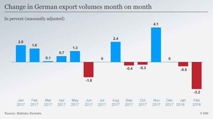 German exports month on month