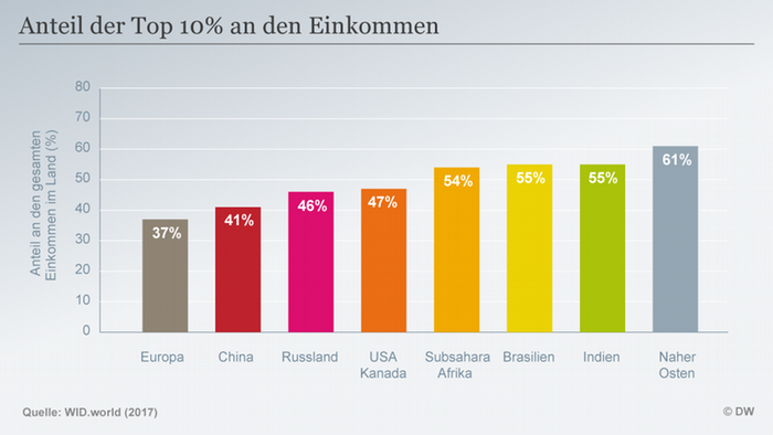 Infografik Anteil an Einkommen Top 10% 2016 DEU
