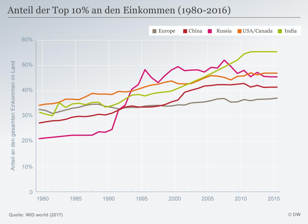 Infografik Anteil an Einkommen Top 10% 1980-2016 DEU