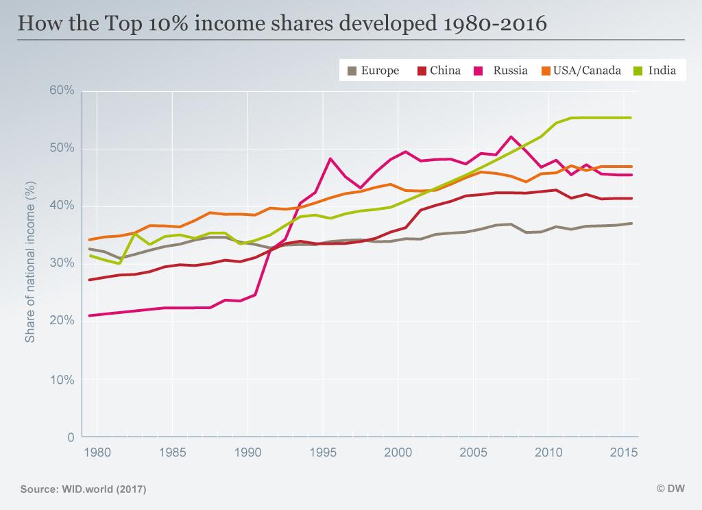 Infografik Anteil an Einkommen Top 10% 1980-2016 ENG