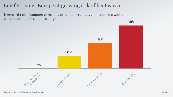 Infografik Lucifer rising: Europe at growing risk of heat waves