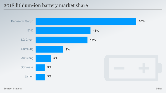 Infografic: Lithium battery market shares ENG