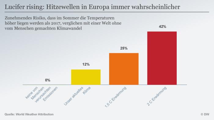 Infografik Lucifer rising: Europe at growing risk of heat waves DEU