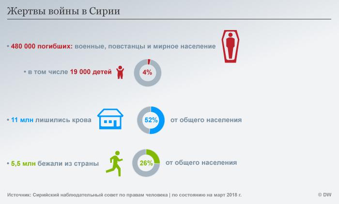 Infografik Opfer des Syrienkonfliktes RUS