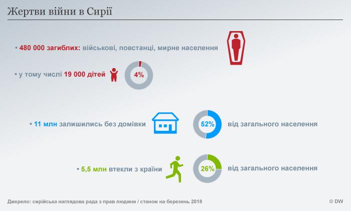 Infografik Opfer des Syrienkonfliktes UKR