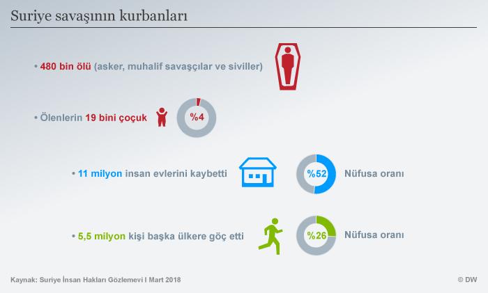 Infografik Opfer des Syrienkonfliktes