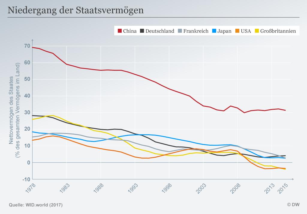 Infografik Niedergang der Staatsvermögen DEU