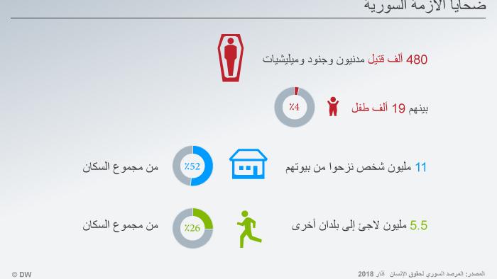 Infografik Opfer des Syrienkonfliktes ARA