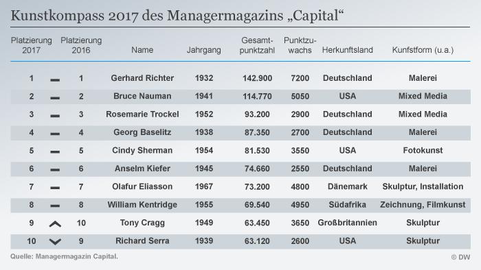 Infografik Tabelle Kunstkompass 2017 des Managermagazins Capital DEU