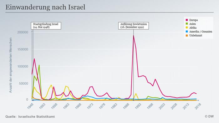 Infografik Einwanderung nach Israel DEU