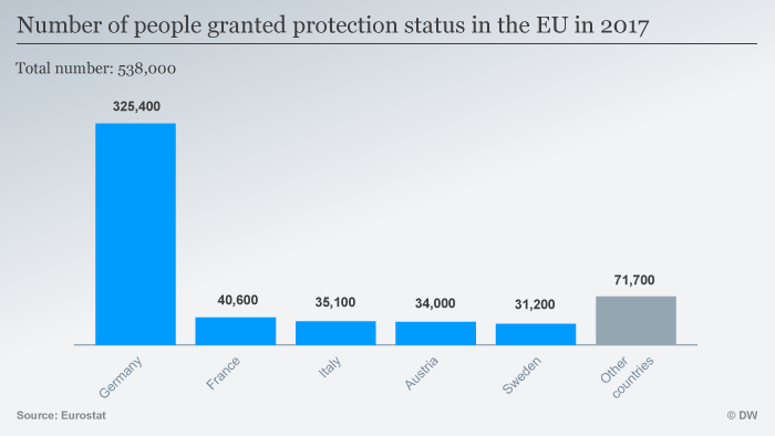 A graphic showing the numbers of people granted protection status in 2017 by country